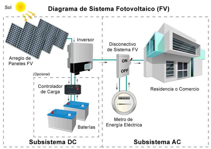 Comprar e instalar placas solares baratas en sevilla - Placas solares en sevilla ...